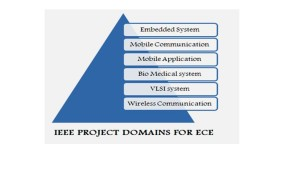 IEEE ARM PROJECTS