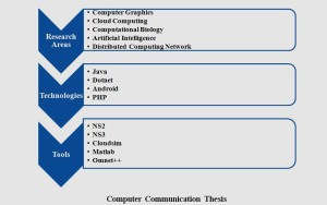 IEEE COMPUTER COMMUNICATION PROJECTS