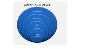 IEEE GPS PROJECTS