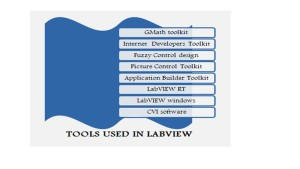 IEEE LABVIEW PROJECTS
