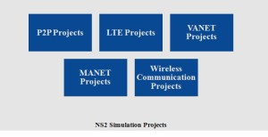 IEEE NS2 SIMULATION PROJECTS