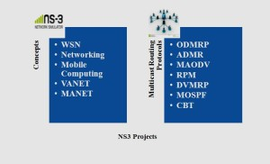 IEEE NS3 PROJECTS FOR STUDENTS