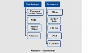 IEEE OMNET++ PROJECTS