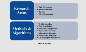 IEEE PHD PROJECTS