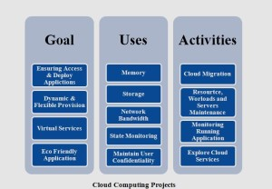 IEEE PROJECTS ON CLOUD COMPUTING