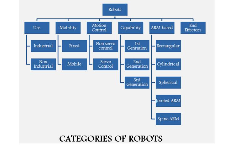 robotics projects Explore simple robotics projects and applications these robotic projects are explained with the help of circuit diagrams, source codes, working and videos.