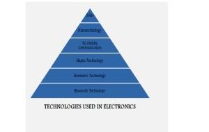 IEEE ZIGBEE PROJECTS