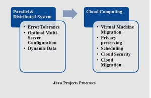 KNOWLEDGE & DATA MINING PROJECTS IN JAVA PROJECTS