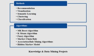 KNOWLEDGE & DATA MINING PROJECTS IN JAVA STUDENTS
