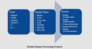 MATLAB IMAGE PROCESSING PROJECTS
