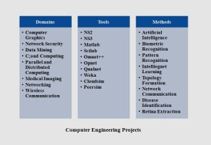 MS COMPUTER ENGINEERING PROJECT