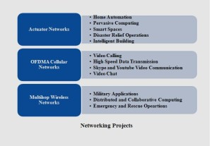 NETWORKING PROJECTS FOR FINAL YEAR STUDENTS