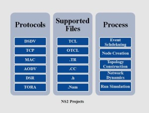 NS2 PROJECTS