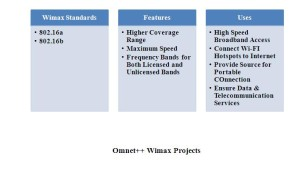 OMNET PLUS PLUS PROJECTS