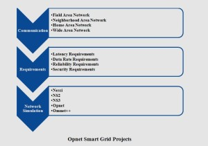 OPNET PROJECTS FOR CSE