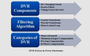 POWER ELECTRONICS PROJECTS FOR EEE