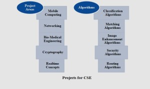 PROJECTS FOR CSE