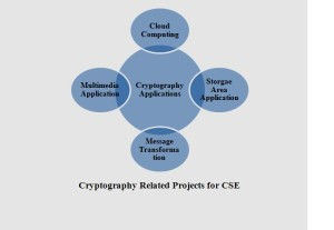 PROJECTS FOR CSE FINAL YEAR
