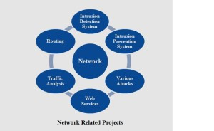 PROJECTS FOR CSE STUDENTS