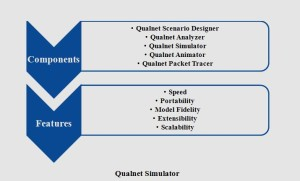 QUALNET SIMULATION PROJECTS