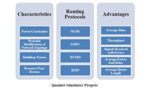 QUALNET SIMULATION PROJECTS FINAL YEAR