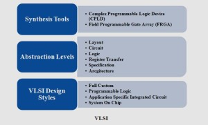 VLSI PROJECTS 2016
