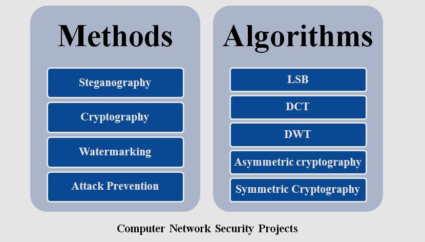 computers network security