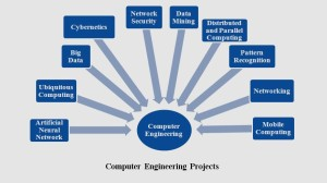 COMPUTER NETWORK SECURITY PROJECTS 2016