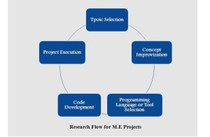 Final year projects for cse
