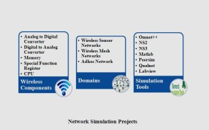 IEEE WIRELESS SENSOR NETWORK PROJECTS