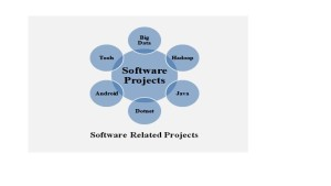 IEEE based projects