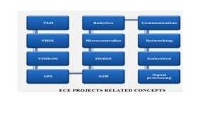 IEEE final year project