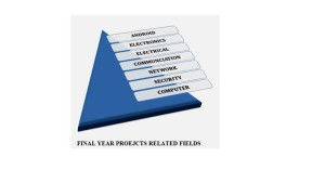 IEEE projects lists